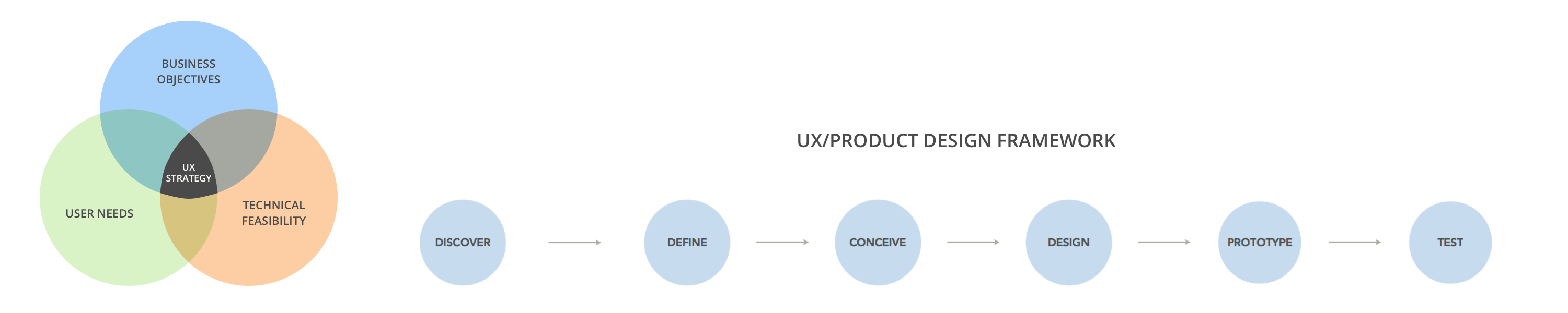 UX Strategy & Process